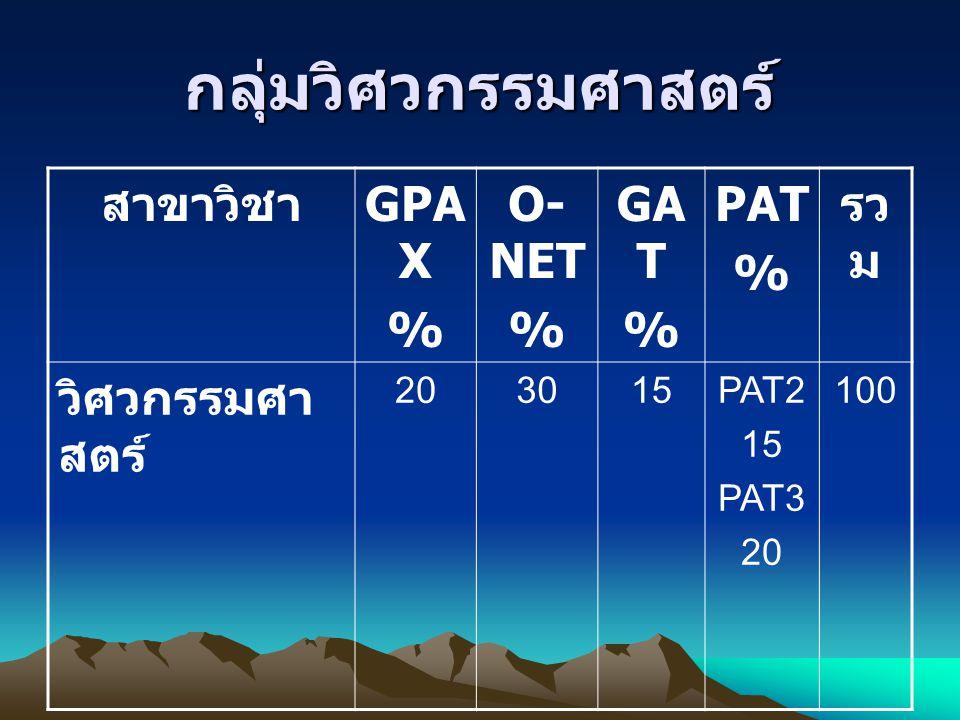 กลุ่มวิศวกรรมศาสตร์ สาขาวิชา GPAX % O-NET GAT PAT รวม วิศวกรรมศาสตร์