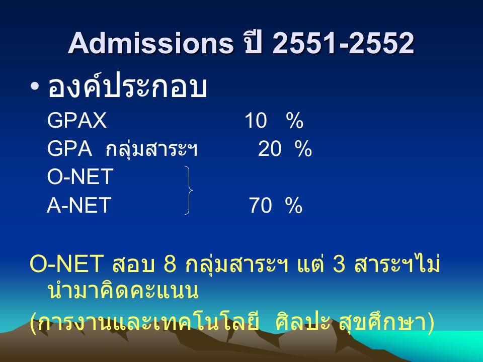 องค์ประกอบ Admissions ปี 2551-2552