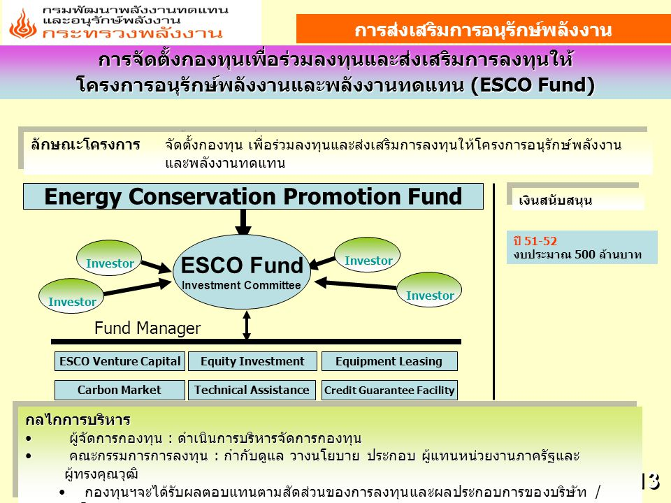 Energy Conservation Promotion Fund