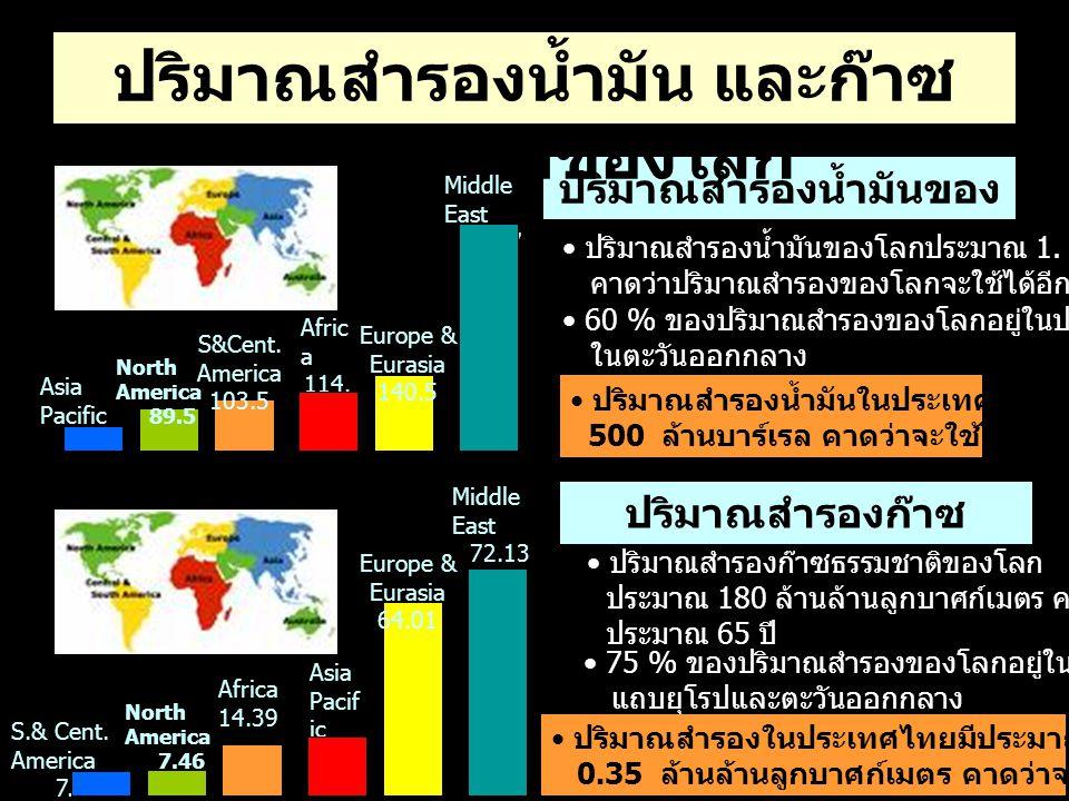 ปริมาณสำรองน้ำมัน และก๊าซธรรมชาติของโลก