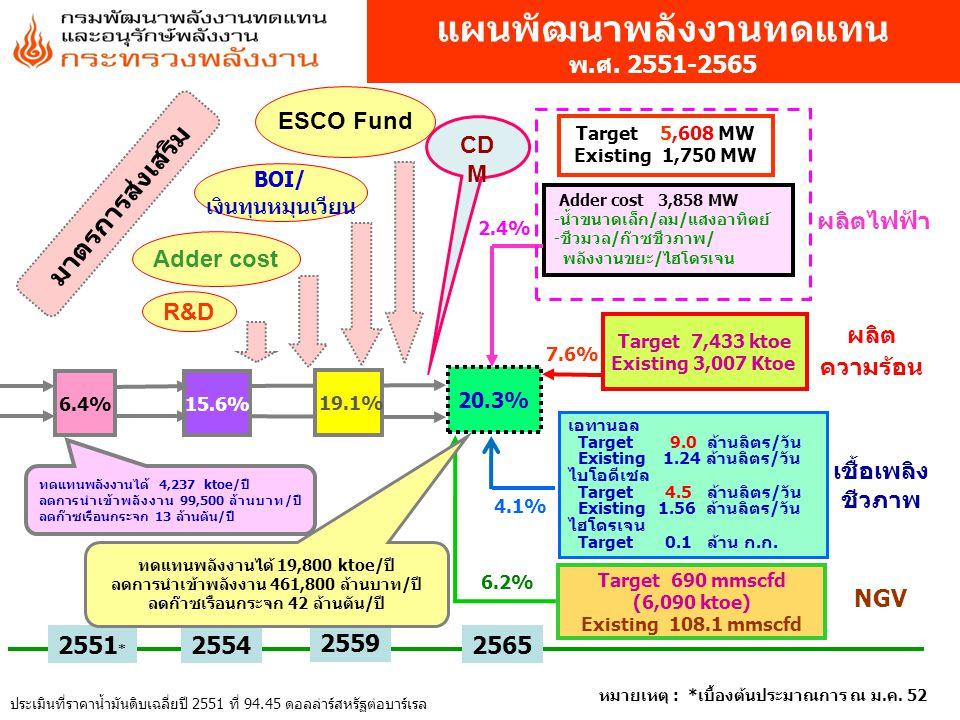 แผนพัฒนาพลังงานทดแทน พ.ศ. 2551-2565