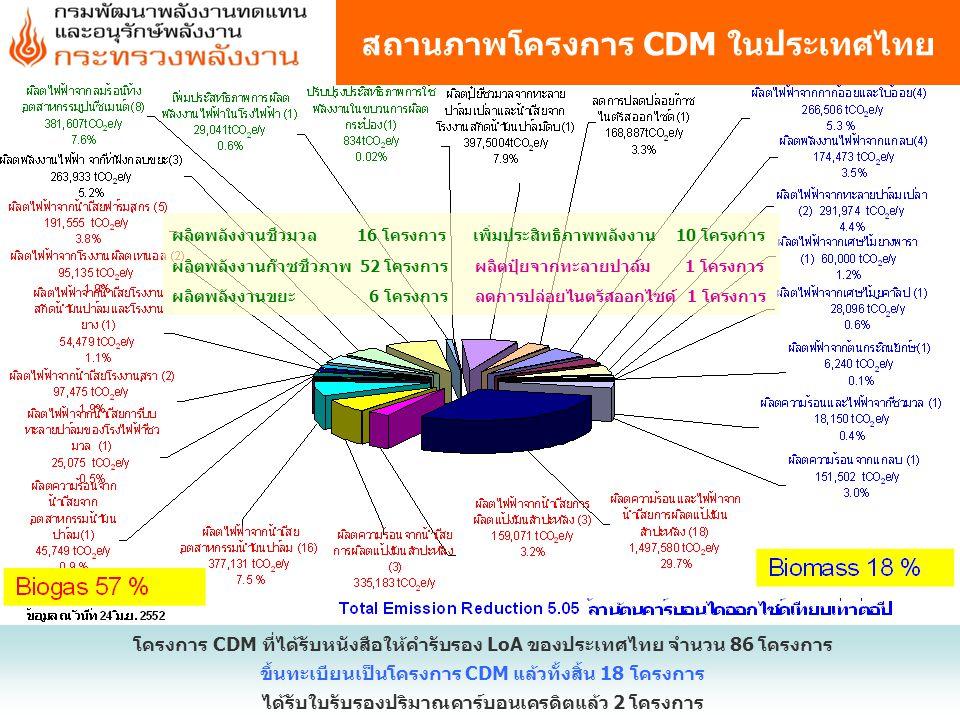 สถานภาพโครงการ CDM ในประเทศไทย