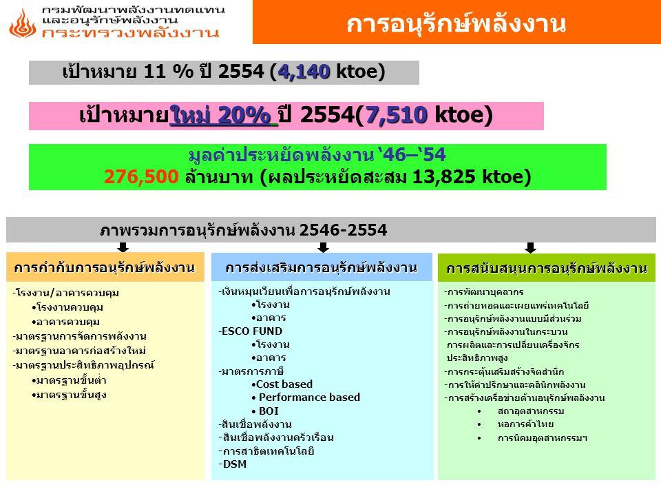 การอนุรักษ์พลังงาน เป้าหมายใหม่ 20% ปี 2554(7,510 ktoe)