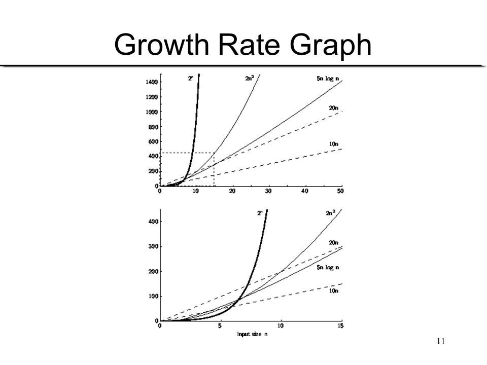 Growth Rate Graph