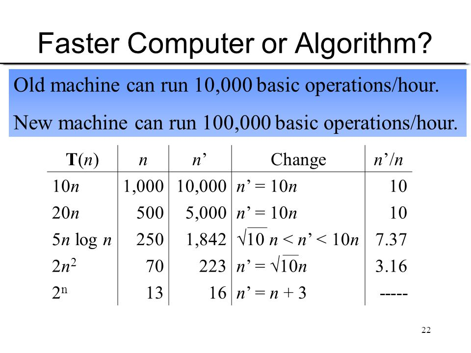 Faster Computer or Algorithm
