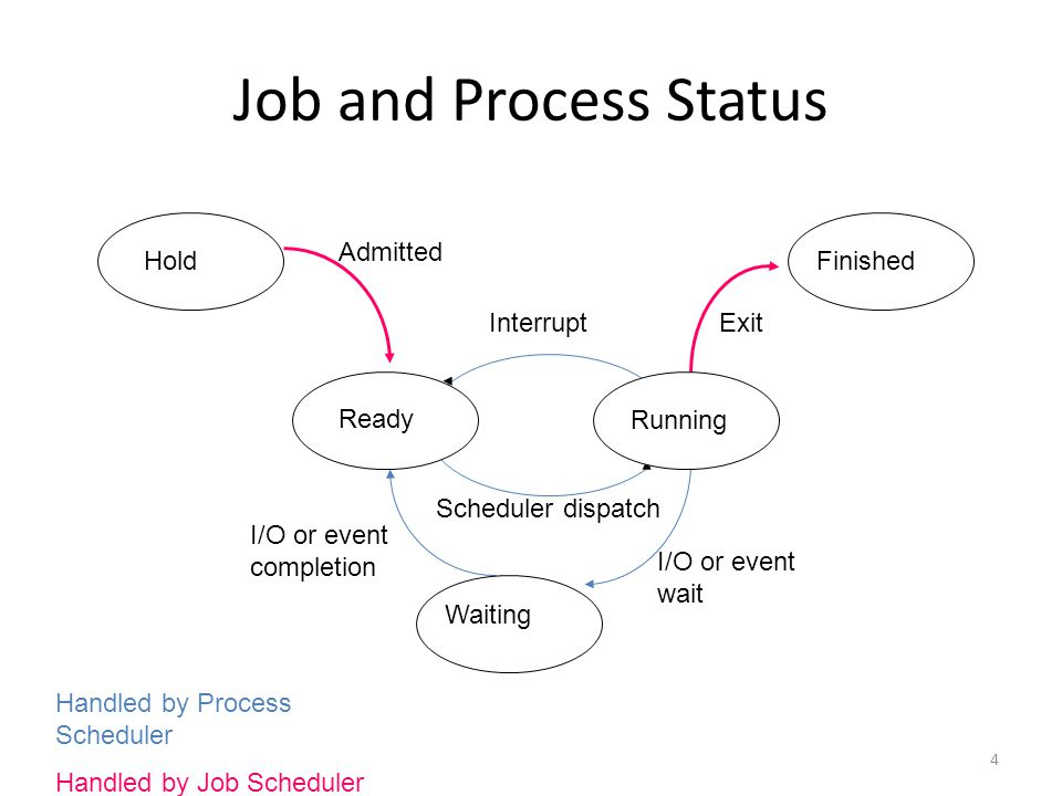 Job and Process Status Hold Admitted Finished Interrupt Exit Ready