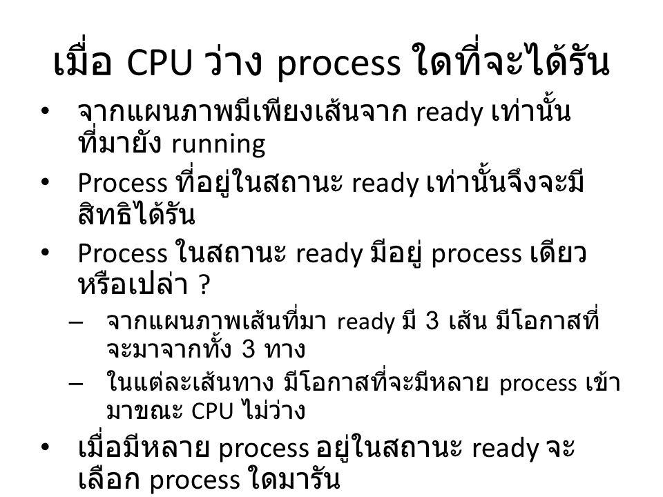 เมื่อ CPU ว่าง process ใดที่จะได้รัน