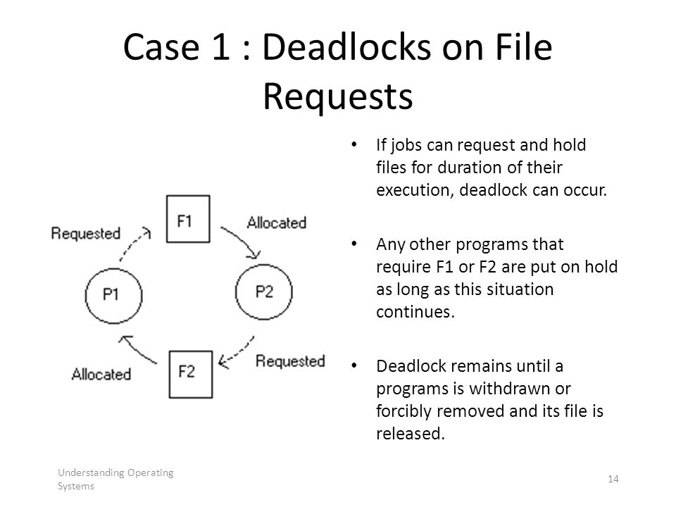 Case 1 : Deadlocks on File Requests