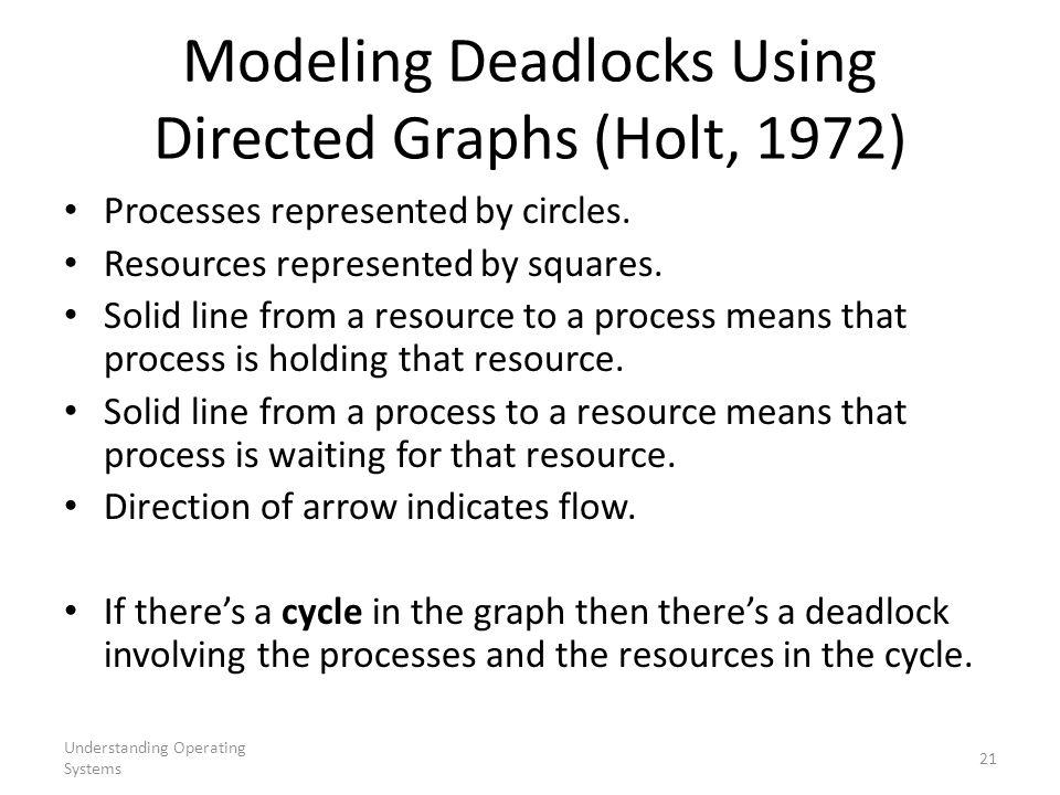 Modeling Deadlocks Using Directed Graphs (Holt, 1972)
