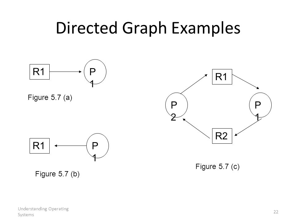 Directed Graph Examples