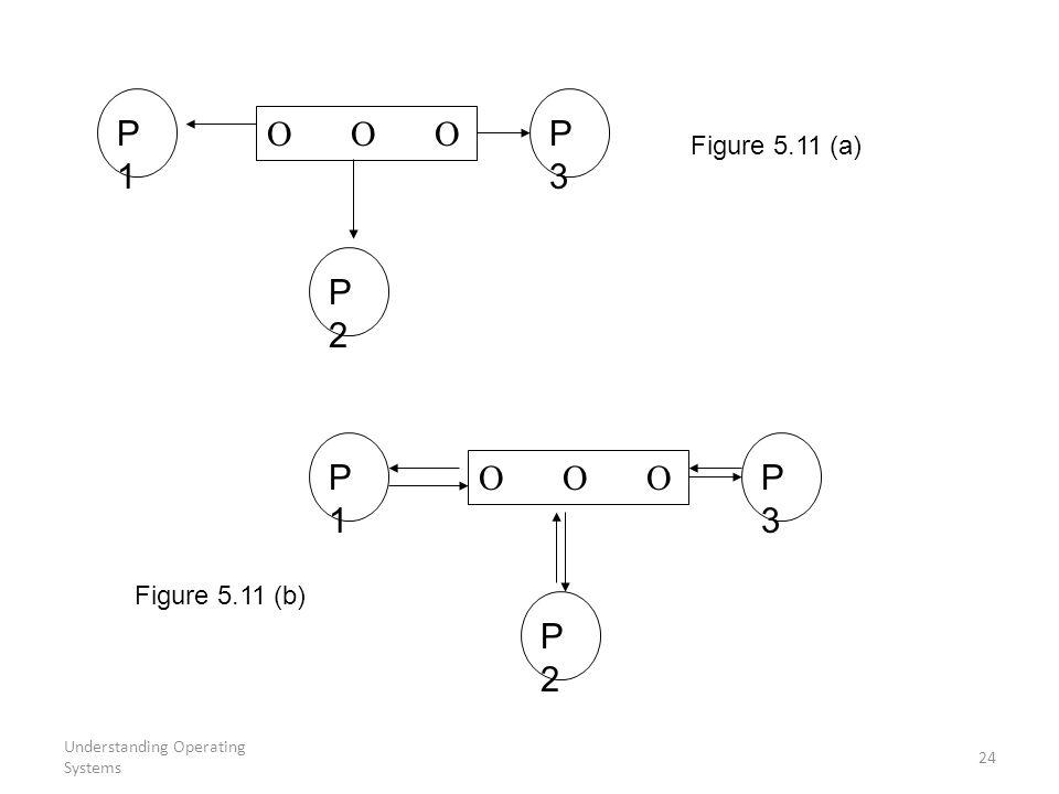 P1 P3    P2 P1 P3    P2 Figure 5.11 (a) Figure 5.11 (b)