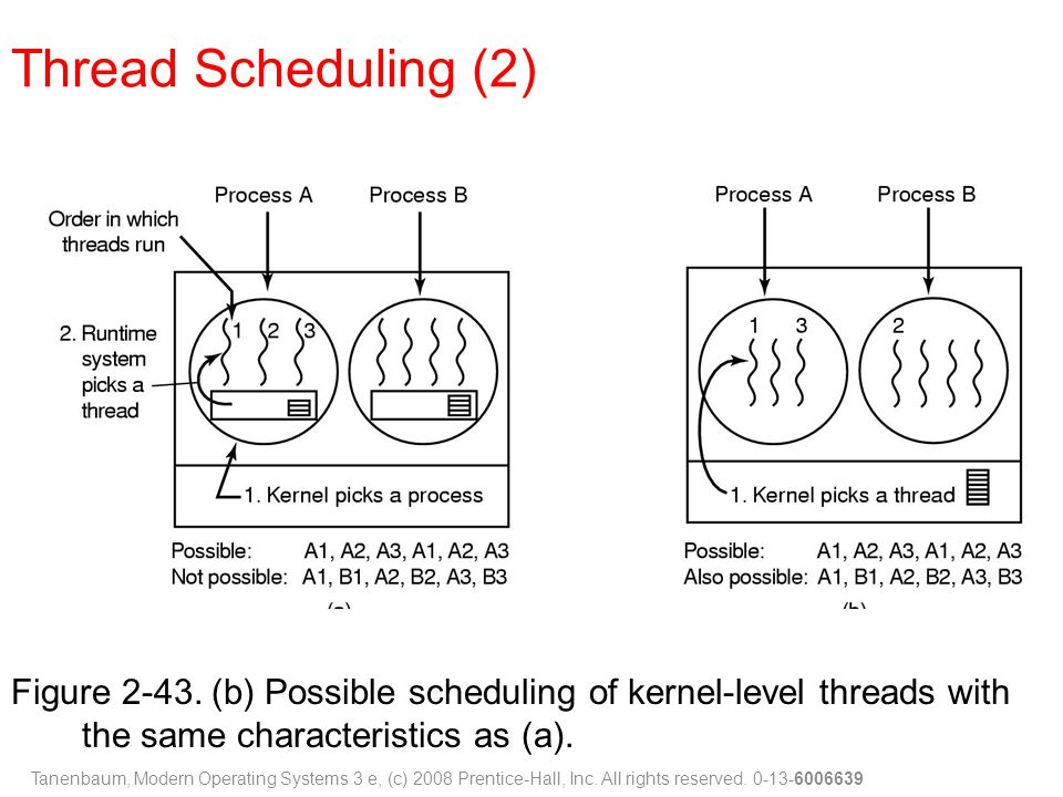 Thread Scheduling (2) Figure 2-43. (b) Possible scheduling of kernel-level threads with the same characteristics as (a).