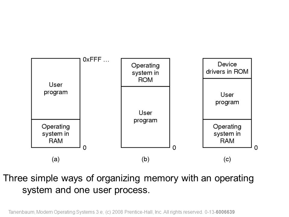 Three simple ways of organizing memory with an operating system and one user process.