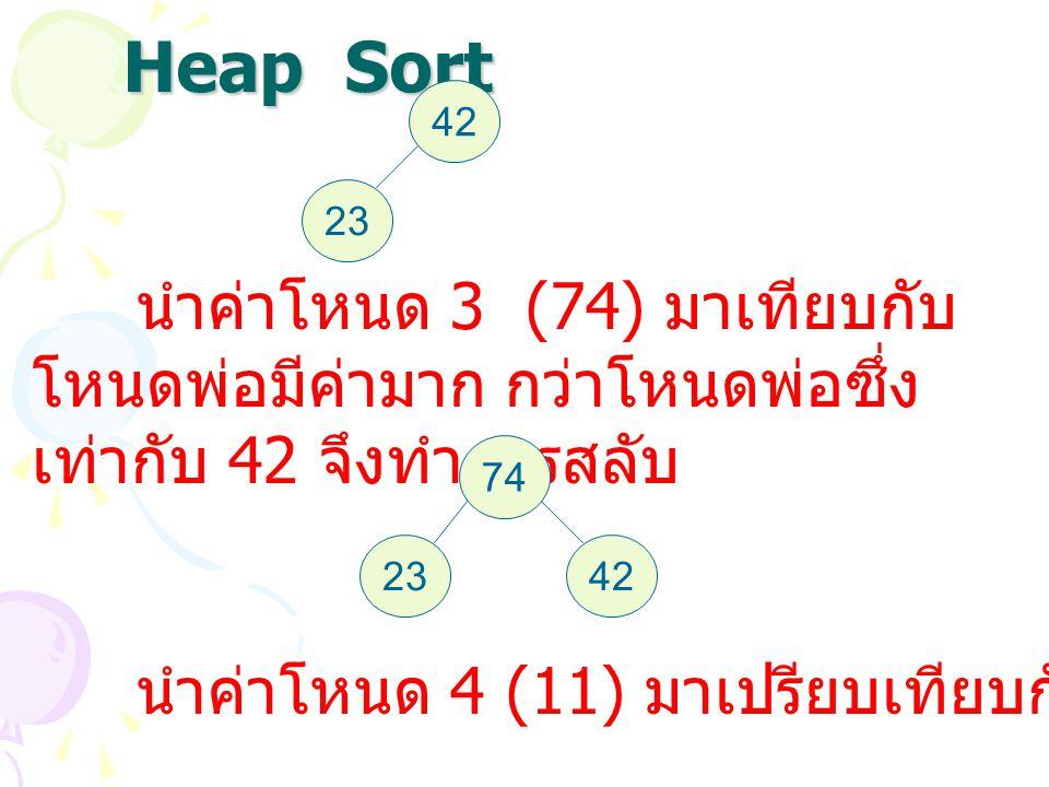 Heap Sort 42. 23. นำค่าโหนด 3 (74) มาเทียบกับโหนดพ่อมีค่ามาก กว่าโหนดพ่อซึ่งเท่ากับ 42 จึงทำการสลับ.