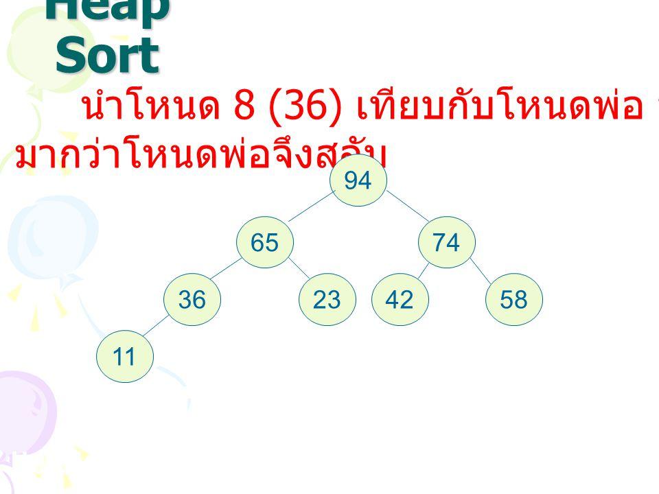 Heap Sort นำโหนด 8 (36) เทียบกับโหนดพ่อ ปรากฏว่า 36