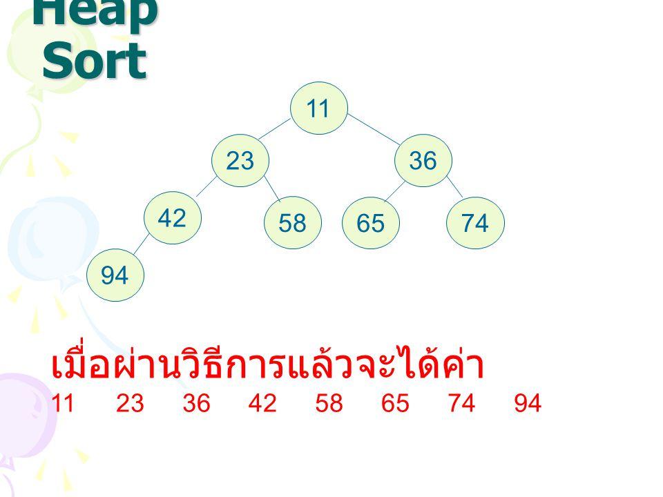 Heap Sort เมื่อผ่านวิธีการแล้วจะได้ค่า 11 23 36 42 58 65 74 94