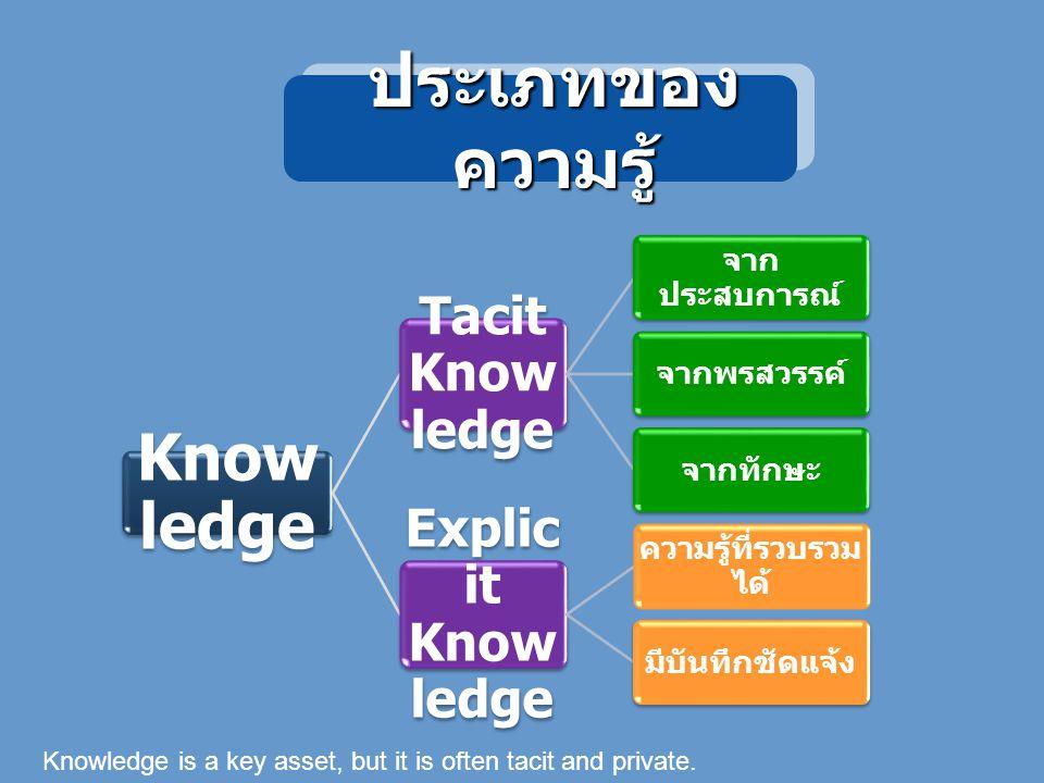 ประเภทของความรู้ Knowledge Explicit Knowledge Tacit Knowledge