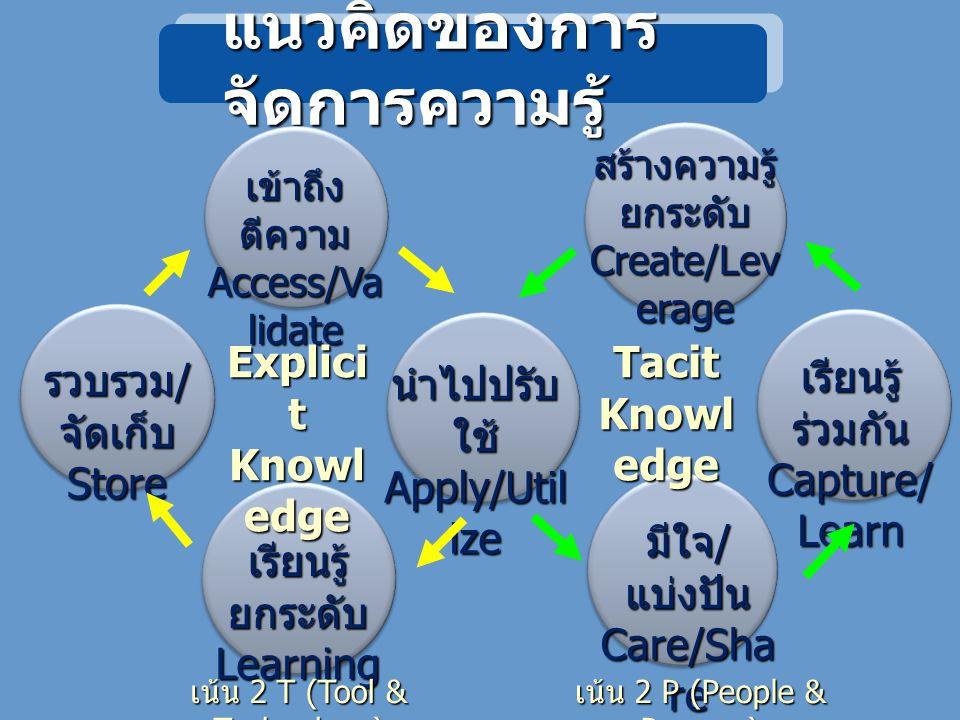 แนวคิดของการจัดการความรู้