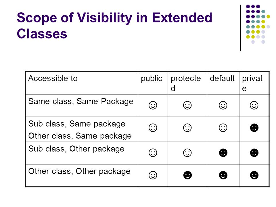 Scope of Visibility in Extended Classes