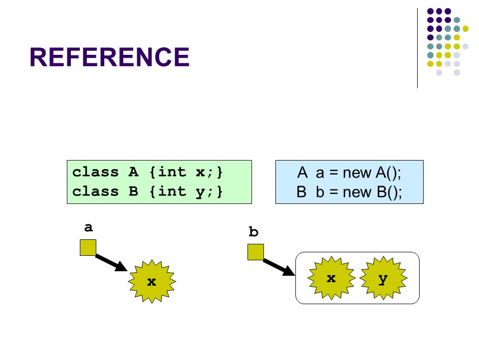 REFERENCE class A {int x;} class B {int y;} A a = new A();