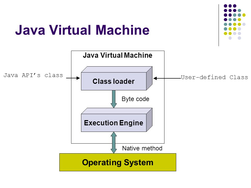 Java Virtual Machine Operating System Java Virtual Machine