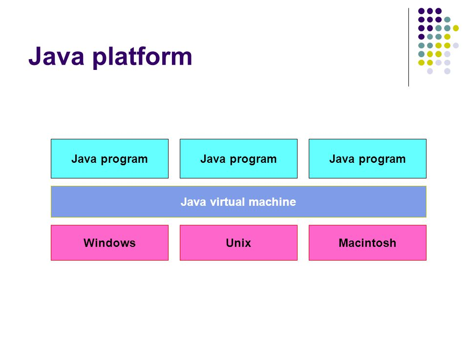 Java platform Java program Java virtual machine Windows Unix Macintosh