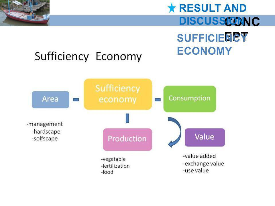 RESULT AND DISCUSSION CONCEPT SUFFICIENCY ECONOMY