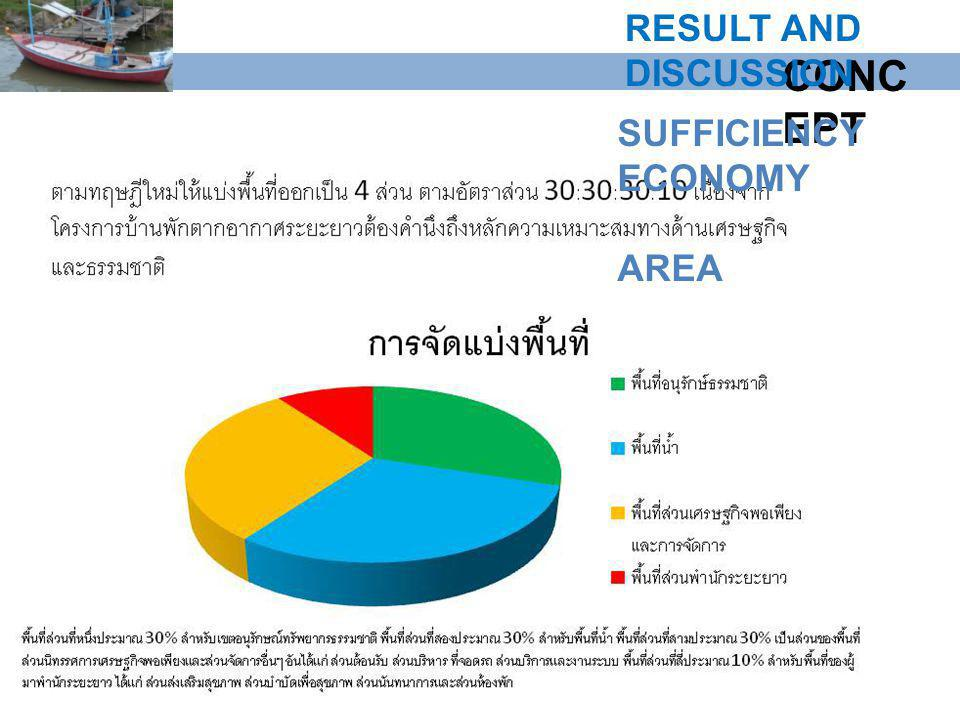 RESULT AND DISCUSSION CONCEPT SUFFICIENCY ECONOMY AREA