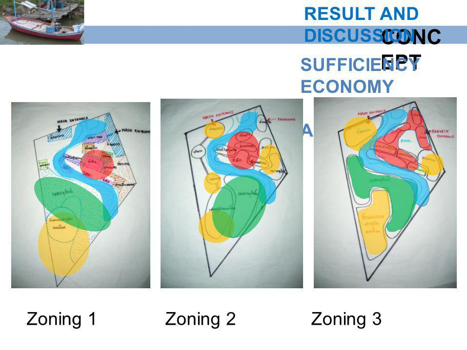 CONCEPT RESULT AND DISCUSSION SUFFICIENCY ECONOMY AREA Zoning 1