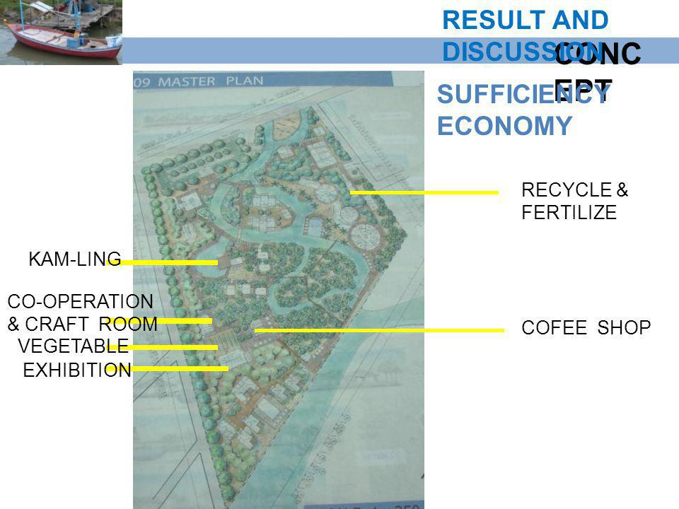CONCEPT RESULT AND DISCUSSION SUFFICIENCY ECONOMY RECYCLE & FERTILIZE