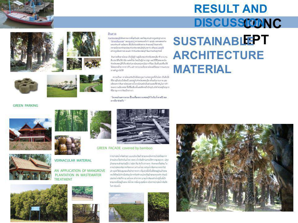RESULT AND DISCUSSION CONCEPT SUSTAINABLE ARCHITECTURE MATERIAL