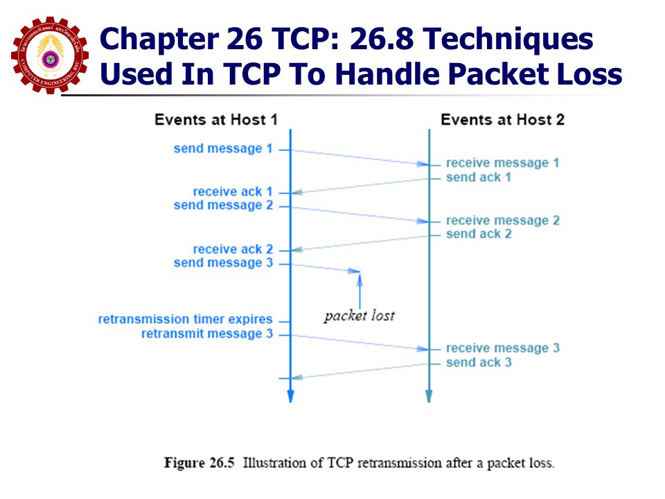 Chapter 26 TCP: 26.8 Techniques Used In TCP To Handle Packet Loss