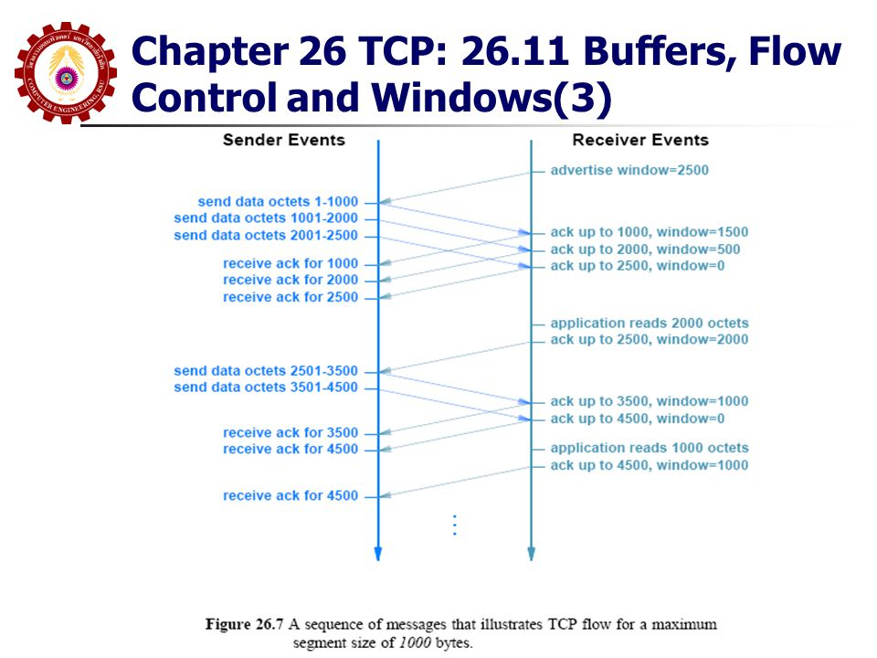 Chapter 26 TCP: 26.11 Buffers, Flow Control and Windows(3)