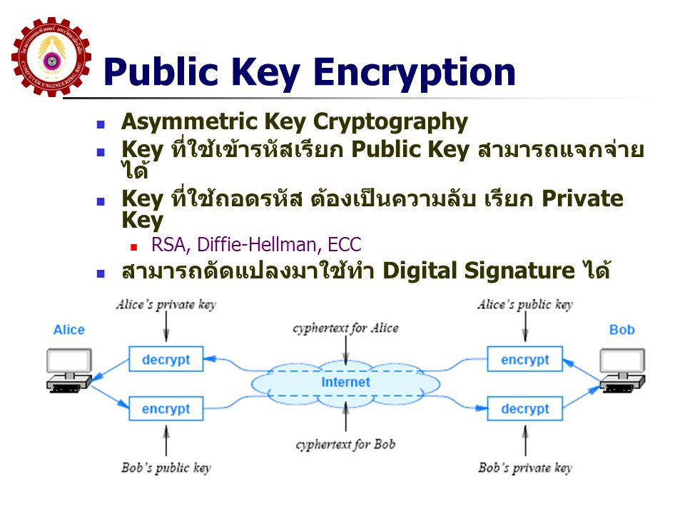 Public Key Encryption Asymmetric Key Cryptography