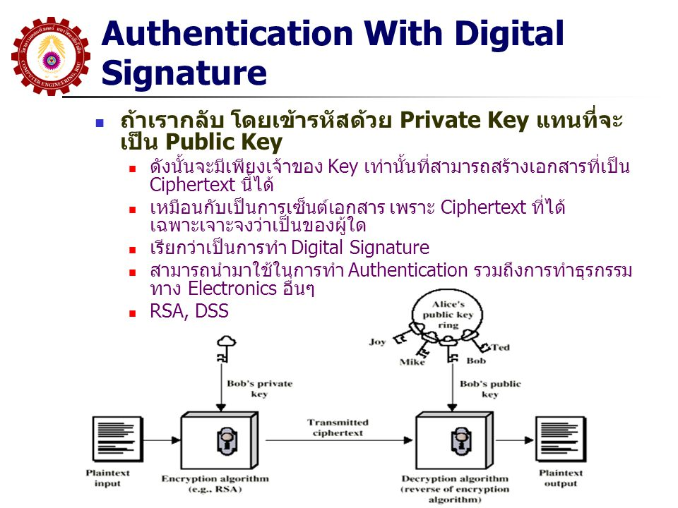 Authentication With Digital Signature