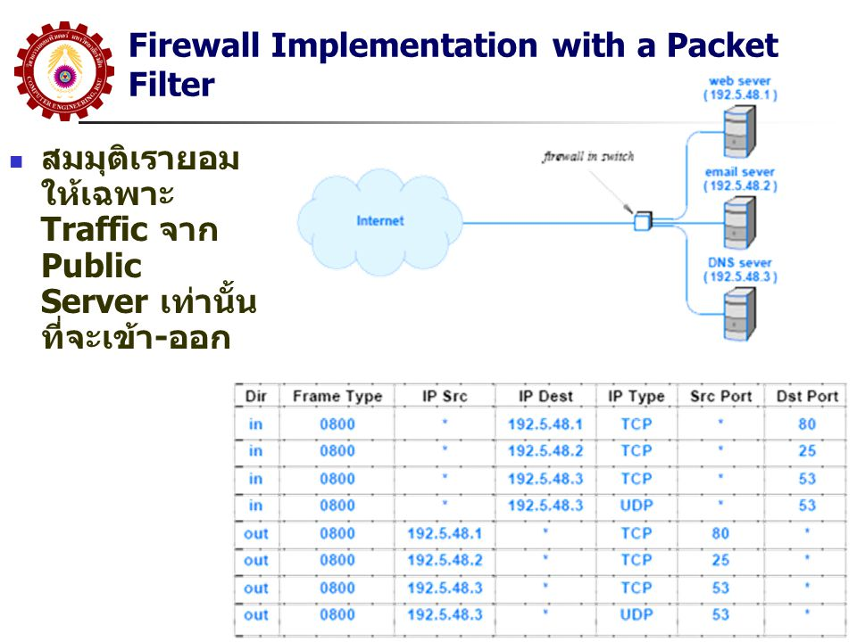 Firewall Implementation with a Packet Filter