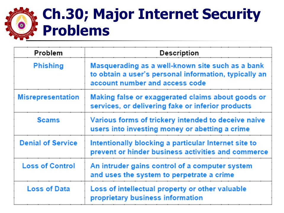 Ch.30; Major Internet Security Problems
