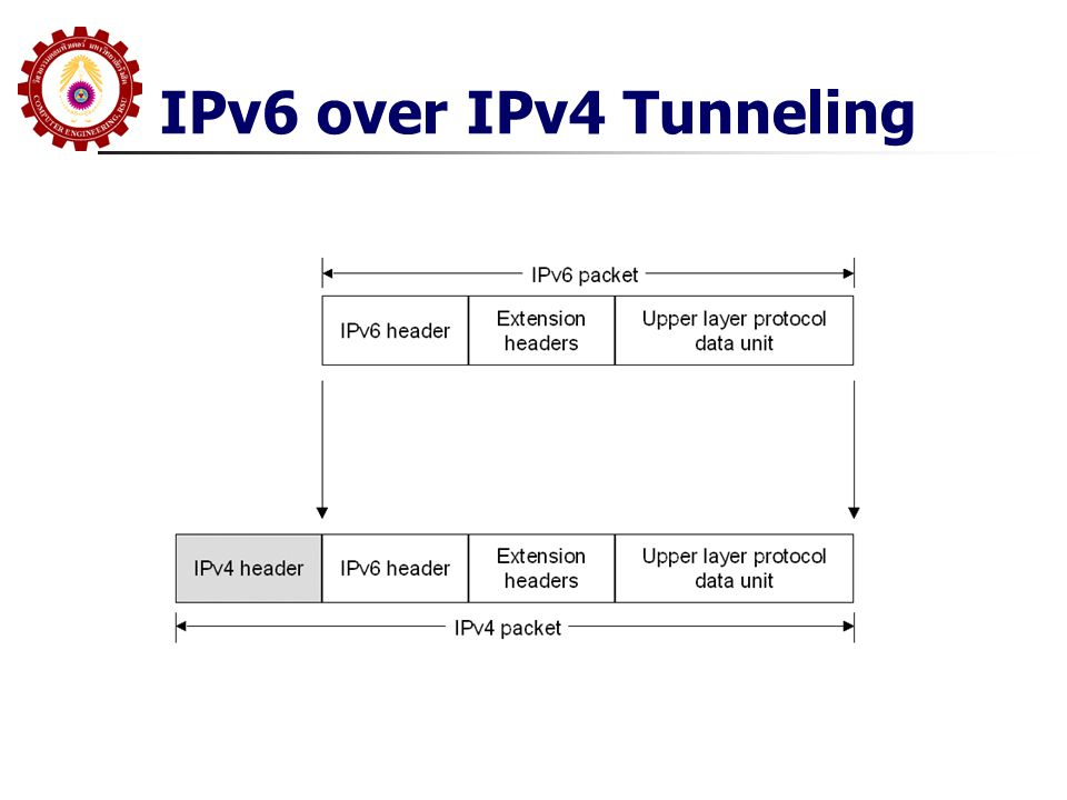IPv6 over IPv4 Tunneling