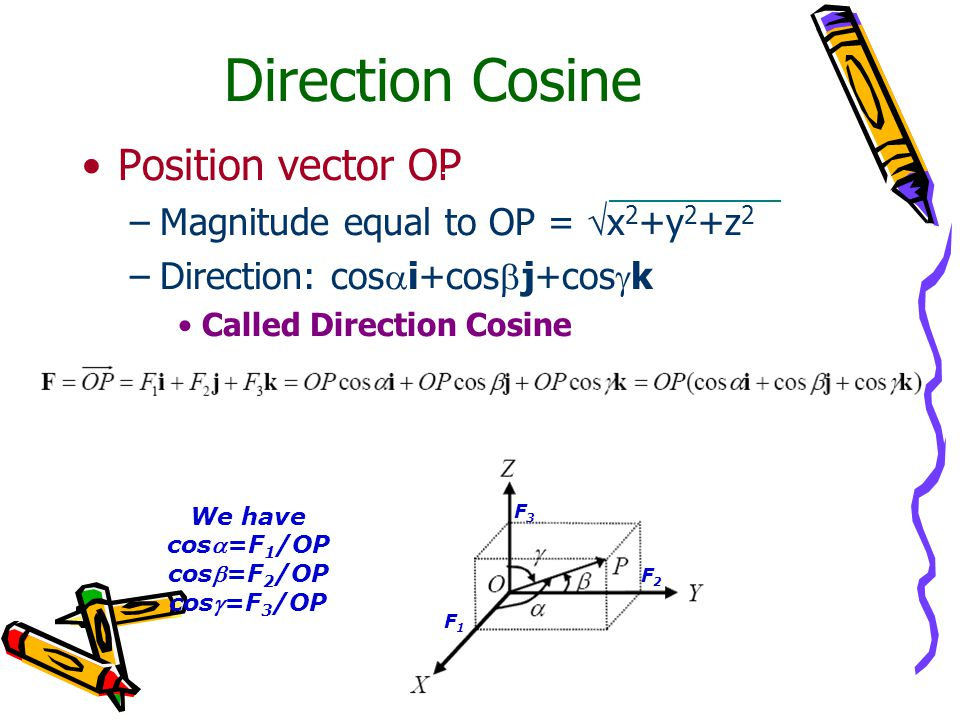 Direction Cosine Position vector OP Magnitude equal to OP = x2+y2+z2