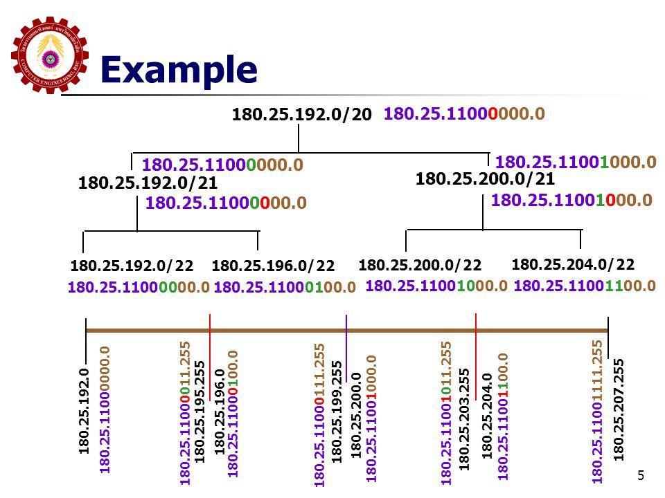 Example 180.25.192.0/20. 180.25.11000000.0. 180.25.11000000.0. 180.25.11001000.0. 180.25.192.0/21.