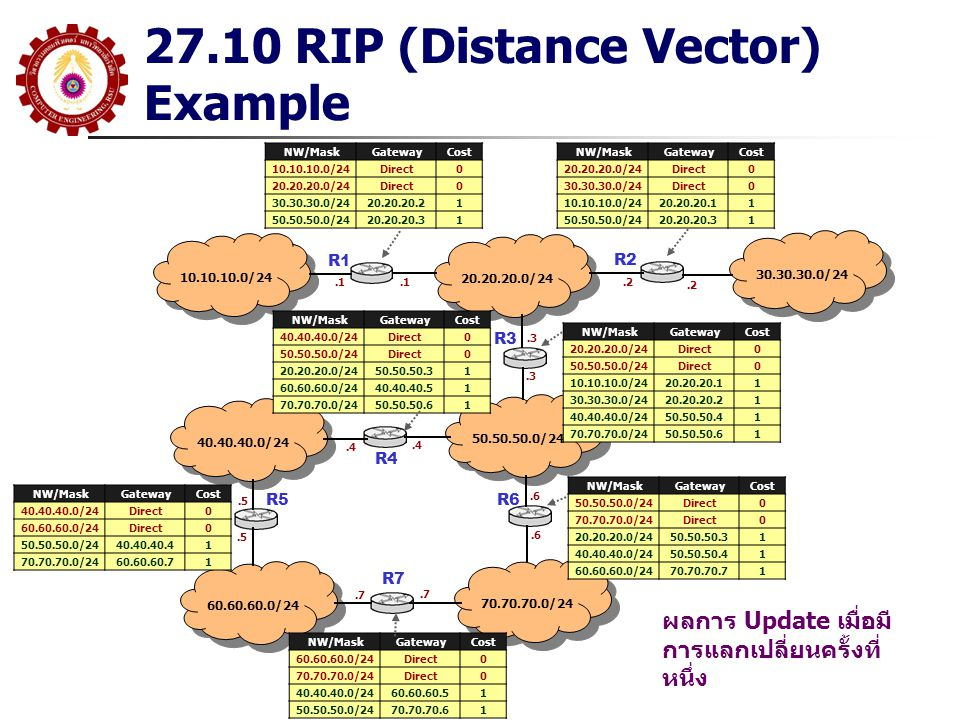 27.10 RIP (Distance Vector) Example