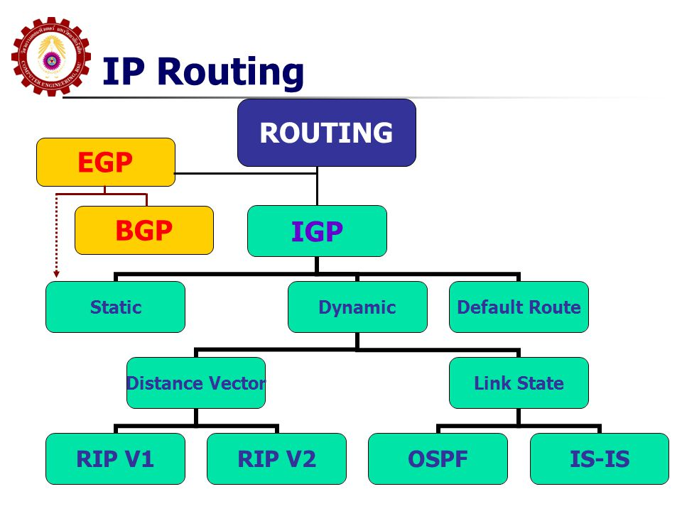IP Routing ROUTING EGP BGP