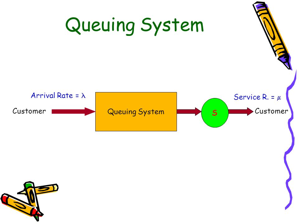 Queuing System Arrival Rate =  Queuing System Service R. =  S