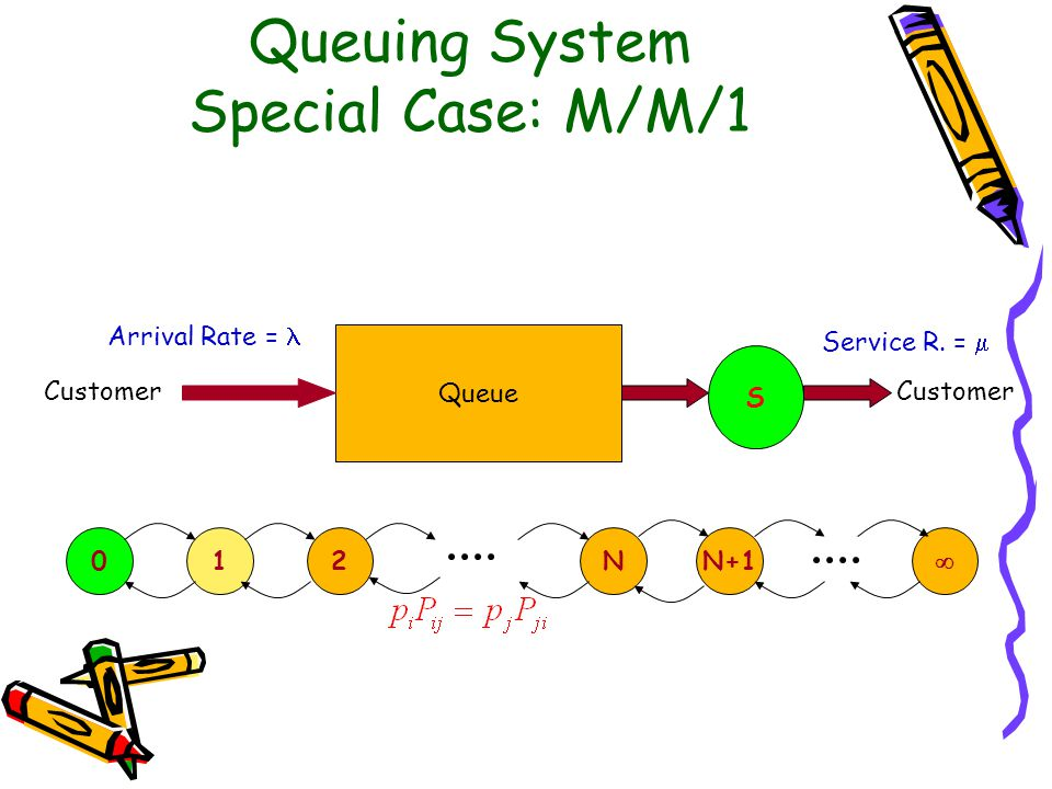 Queuing System Special Case: M/M/1