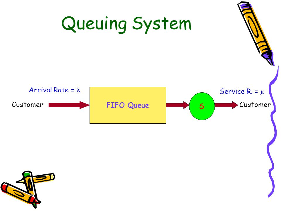 Queuing System Arrival Rate =  FIFO Queue Service R. =  S Customer