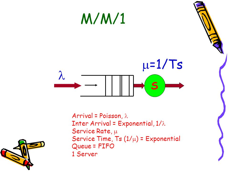 M/M/1 =1/Ts  S Arrival = Poisson,  Inter Arrival = Exponential, 1/