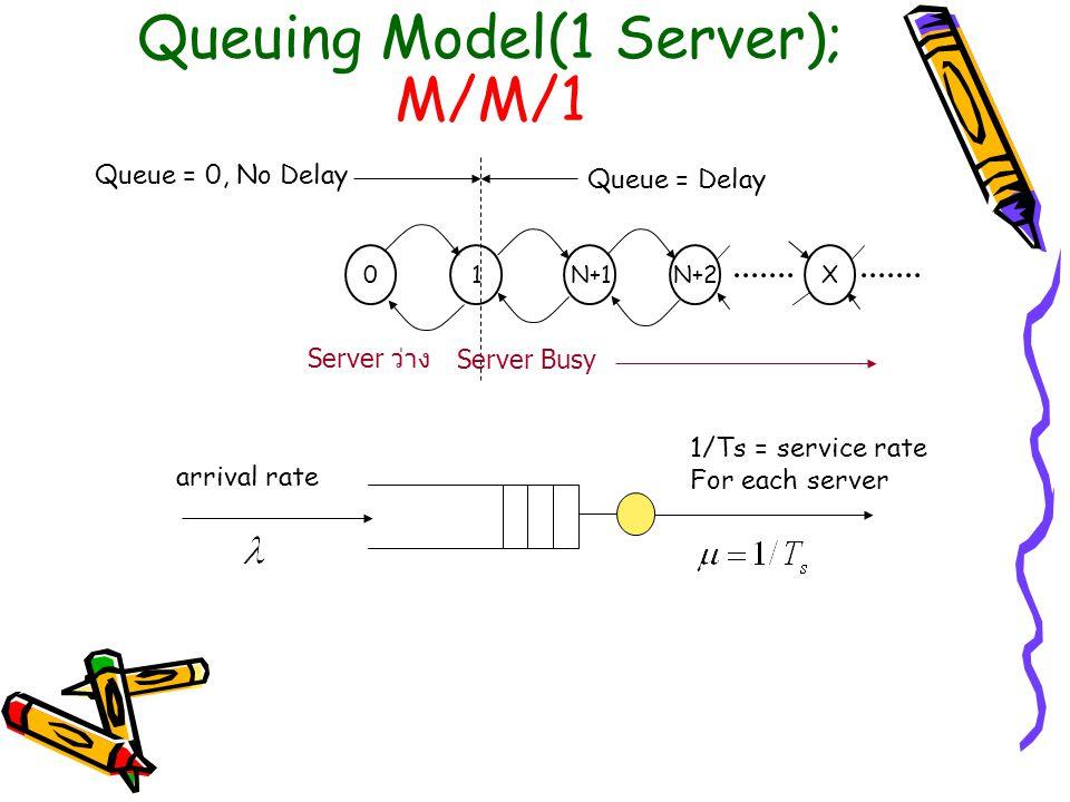 Queuing Model(1 Server); M/M/1