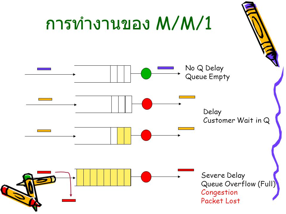 การทำงานของ M/M/1 No Q Delay Queue Empty Delay Customer Wait in Q
