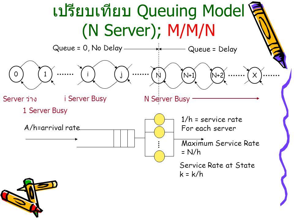 เปรียบเทียบ Queuing Model (N Server); M/M/N