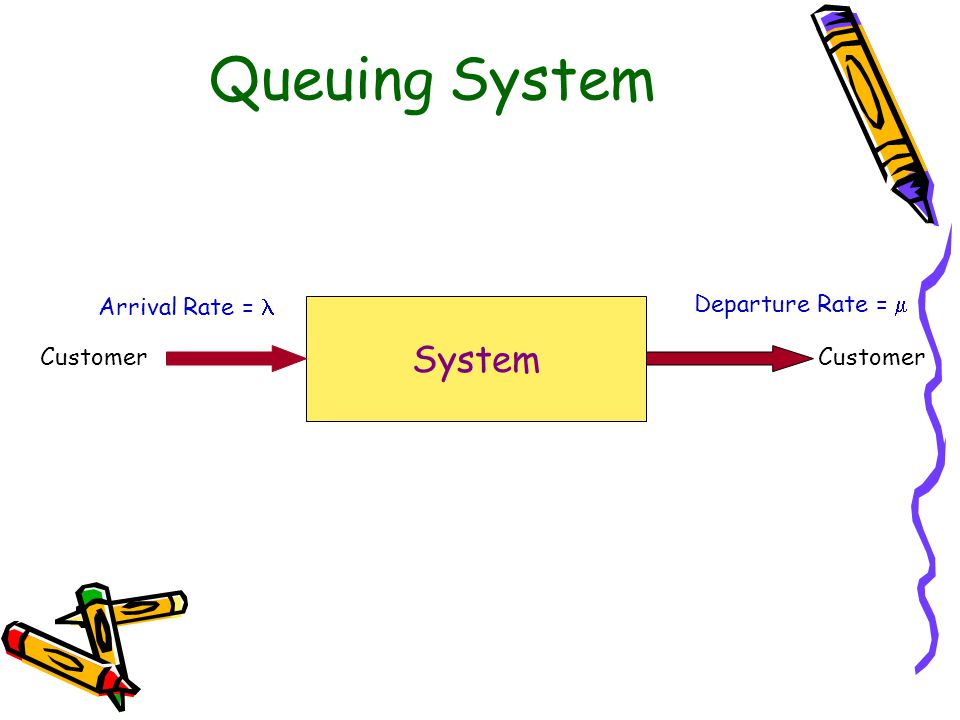 Queuing System System Arrival Rate =  Departure Rate =  Customer